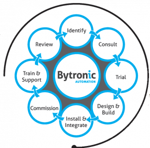 Bytronic our approach