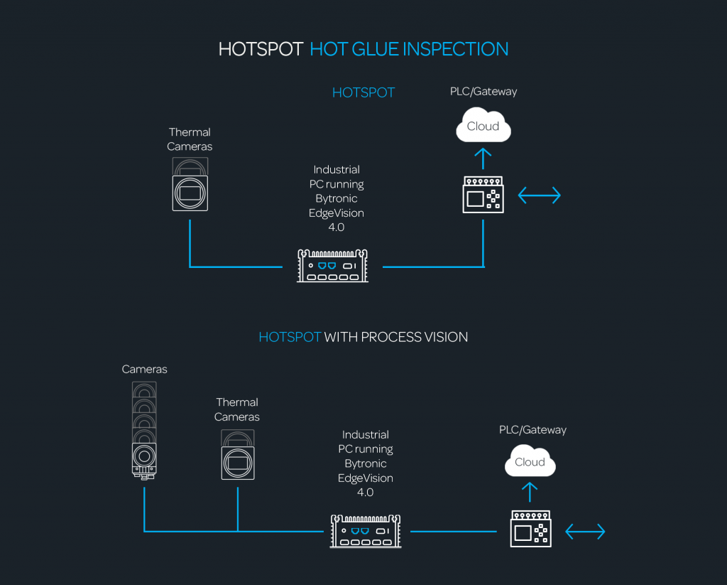 Hotspot how it works web
